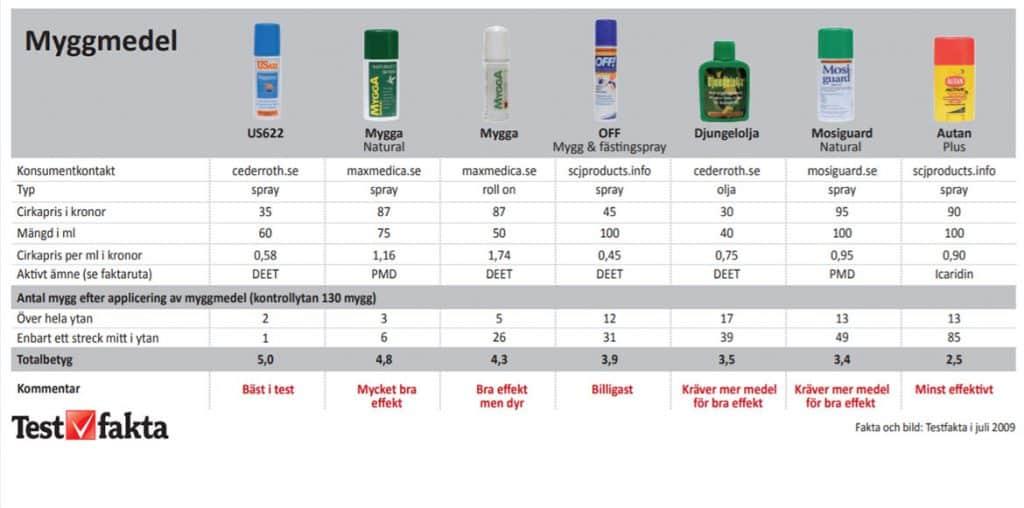 Myggmedel Testfakta